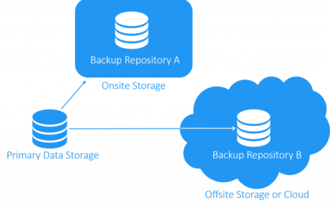 How to Protect Important Business Files Using the 3-2-1 Backup Rule